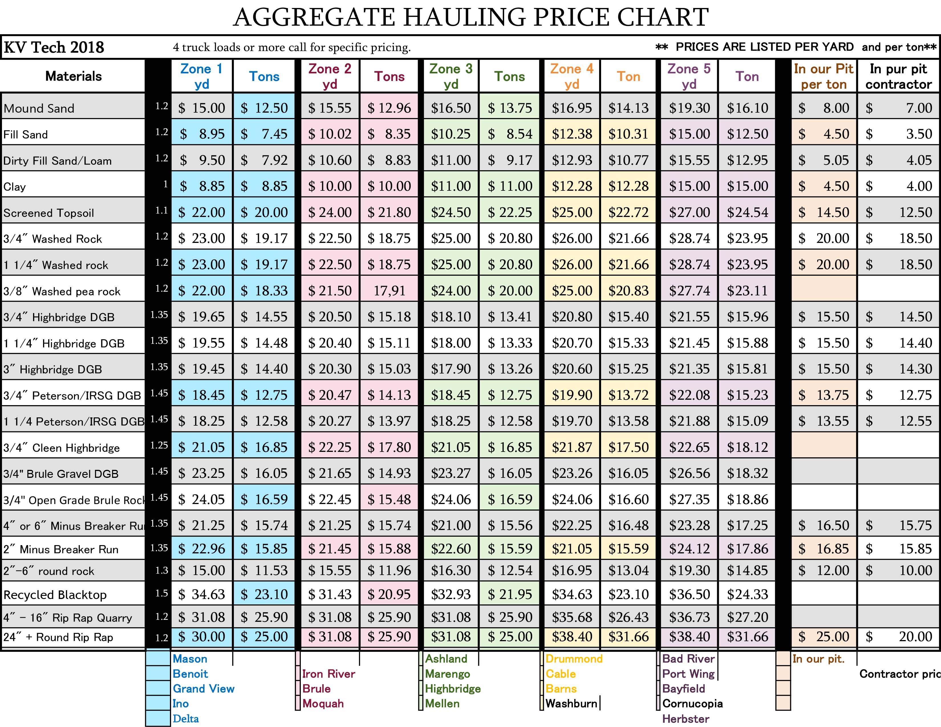 2018 Aggregate Hauling Price Chart