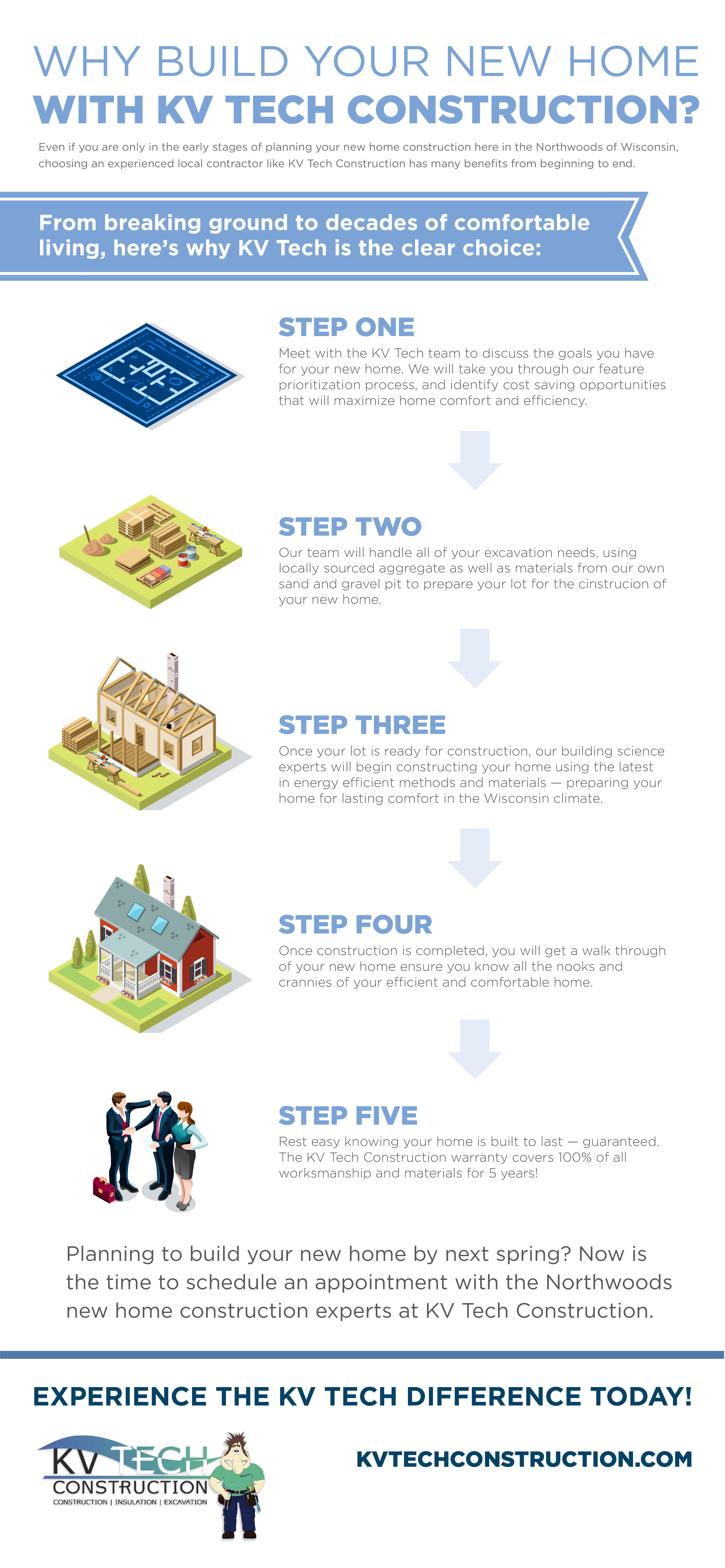 why build your new home with kv tech construction infographic
